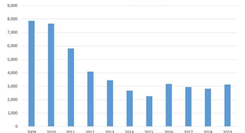 October Commercial Bankruptcy Filings 2009-19