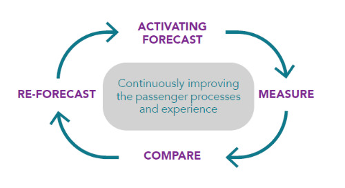 Maximizing Capacity through Forecasting Whitepaper