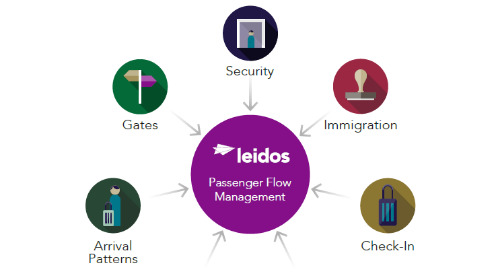 Improving the Passenger Experience with Passenger Flow Management