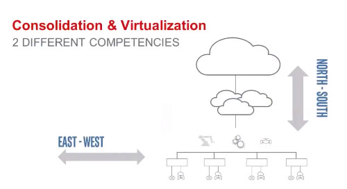 Utilizing Virtualization and Workload Consolidation in the Factory for Industry 4.0