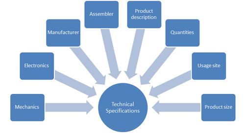 Responsabilidades del Ingeniero de PCBs