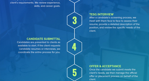Our Staffing Process: Temp/Contract Division