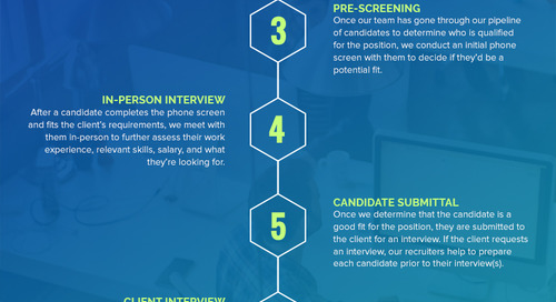 Our Recruiting Process: Direct Hire Division