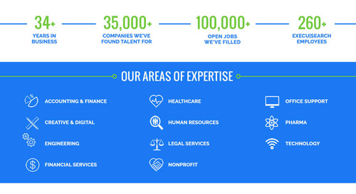 Our Staffing Solutions At A Glance