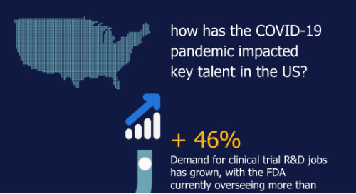 how has the COVID-19 pandemic impacted key talent in the US?