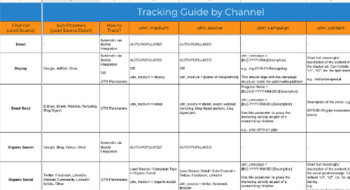 Example Channel and Offer Tracking Guide - Taxonomy Spreadsheet