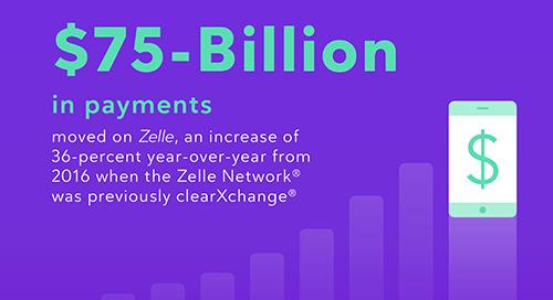 Zelle® Moves $75 billion in 2017