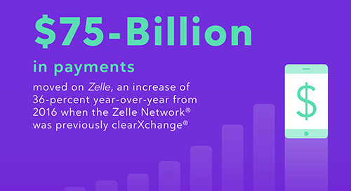 Zelle® Moves $75 billion in 2017