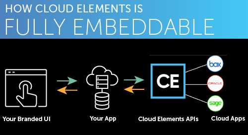 How Cloud Elements is Fully Embeddable