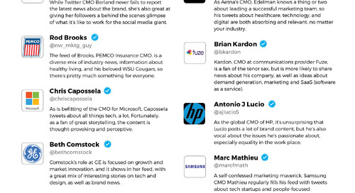 15 Of The Most Interesting CMOs On Twitter