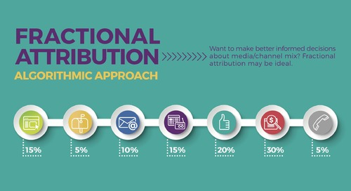 Infographic: Why Fractional Attribution is the Best Way to Measure MROI