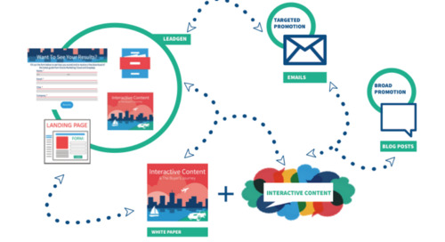 Webinar: How to Layer Interactive Content into Your Marketing Campaigns