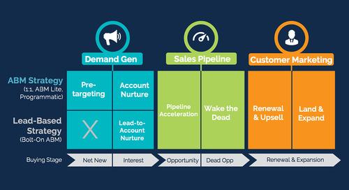 7 Account-Based Marketing Strategies for B2B Teams