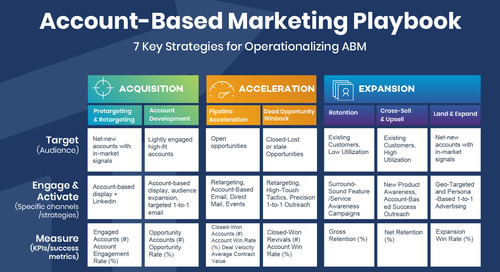 7 Account-Based Marketing Strategies for B2B Teams