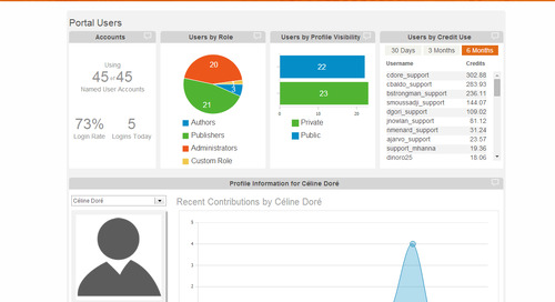 Get advanced usage reports thanks to the Activity Dashboard for ArcGIS