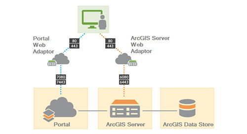 Guide rapide de fédération d'ArcGIS Server