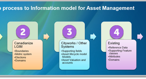 5-step process for creating a municipal asset management information model