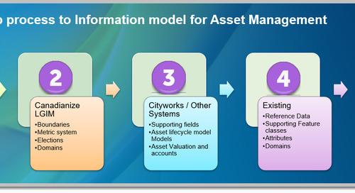 Processus en 5 étapes de création d'un modèle d'information pour la gestion des actifs municipaux