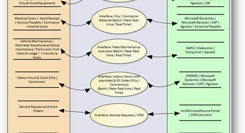 Stratégies d'intégration entre Cityworks et les systèmes externes (1 sur 3)