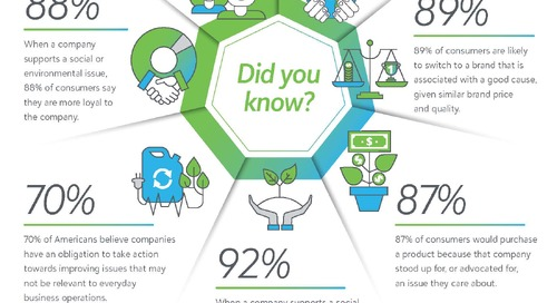 Key statistics that support an investment in Cause Marketing