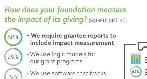 Exploring Impact Measurement at Foundations