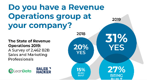LeanData and Sales Hacker Release Findings from World's Largest Survey of Sales and Marketing Leaders on the State of Revenue Operations