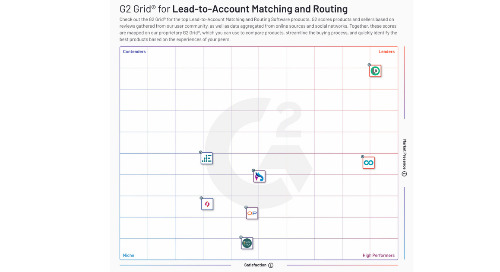 G2 Recognizes Lead-to-Account Matching and Routing as Newest Tech Category, with LeanData the #1 Vendor