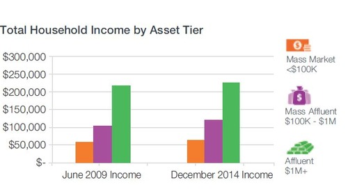 Observations / Impacts of US Consumer Wealth Trends