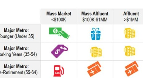 Credit Card Rewards Preferences – By Wealth Tier, Age, and Metro Region