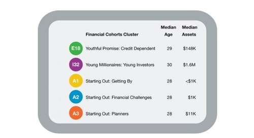 Which Financial Cohorts Clusters are Most Connected to Brands via Social Media?