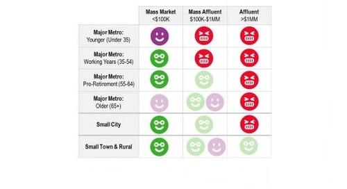 Mobile Advertising Opinions – By Wealth Tier, Age, and Metro Region