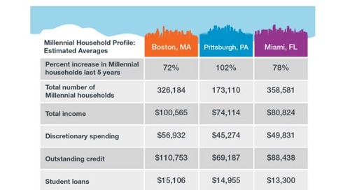 Millennial Cities:  Boston vs. Pittsburgh vs. Miami