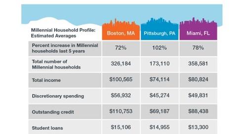 Millennial Cities:  Boston vs. Pittsburgh vs. Miami