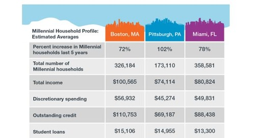 Cities with Huge Growth in Millennial Households