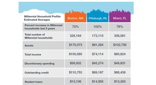 Millennial Cities:  Assets in Boston vs. Pittsburgh vs. Miami