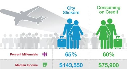 International Travel Habits – City Slickers vs. Consuming on Credit
