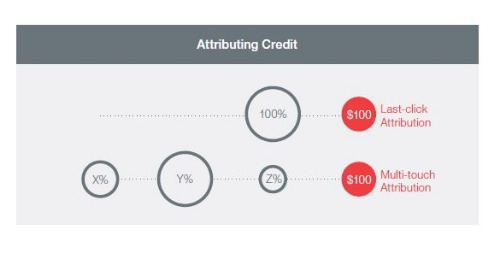 Optimizing Digital Marketing Spend in Financial Services