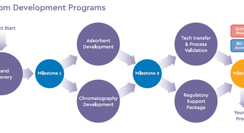 Ligand Discovery Projects