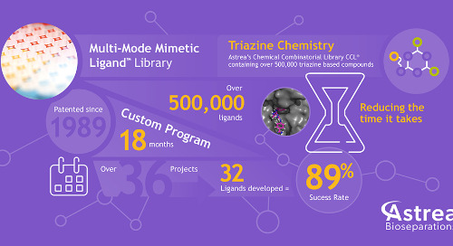 Multi-Mode Mimetic Ligand™ Library Infographic