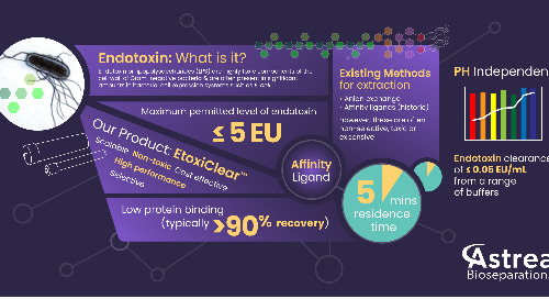 Endotoxin Removal Infographic