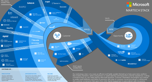 3 Things to Learn From Microsoft's MarTech Stack