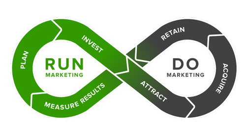 "What Marketo's ""Plan, Engage, Measure"" Means for Marketers in the #RunMarketing Movement"