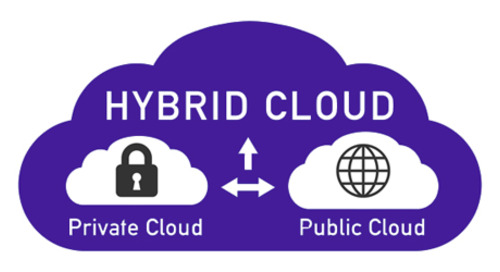 Exploring Cloud Strategy in the Enterprise