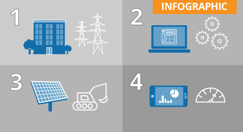 The 4 phases of implementing commercial solar