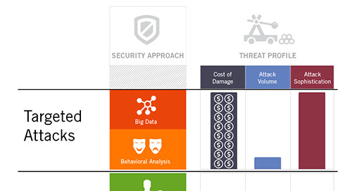 How Cisco Umbrella Stays Ahead of Attacks