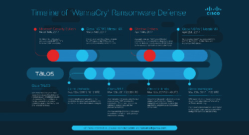 The Hours of WannaCry