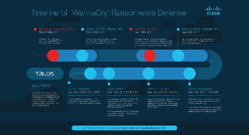 The Hours of WannaCry