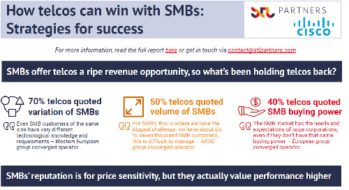 How telcos can win with SMBs: Strategies for success