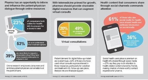 Infographic: US Patient Digital Health Trends 2016