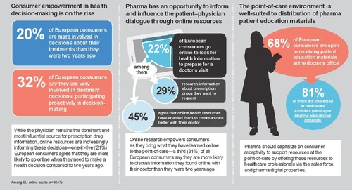 Infographic: EU Patient Digital Health Trends